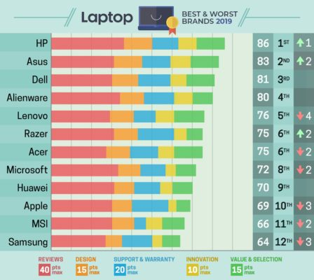 laptopmag ranking melhores notebooks